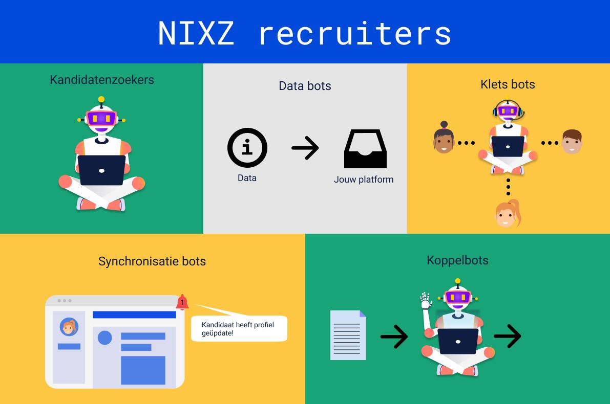 Top 5 meest gebruikte NIXZ RPA bots in recruitment