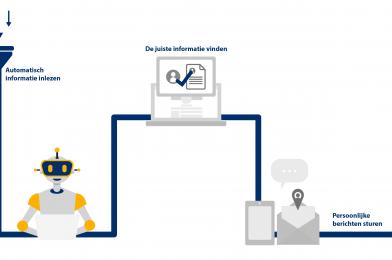 Meer resultaat met recruitment automation in 5 stappen