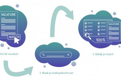 Nieuwe integratie met theMatchBox maakt recruiten nog eenvoudiger